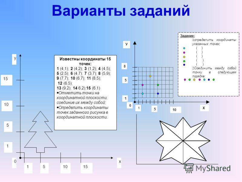 Варианты заданий 0 у х 15 10 5 1 15 15 Известны координаты 15 точек: 1 (4,1); 2 (4,2); 3 (1,2); 4 (4,5); 5 (2,5); 6 (4,7); 7 (3,7); 8 (5,9); 9 (7,7); 10 (6,7); 11 (8,5); 12 (6,5); 13 (9,2); 14 6,2);15 (6,1) Отметить точки на координатной плоскости, с