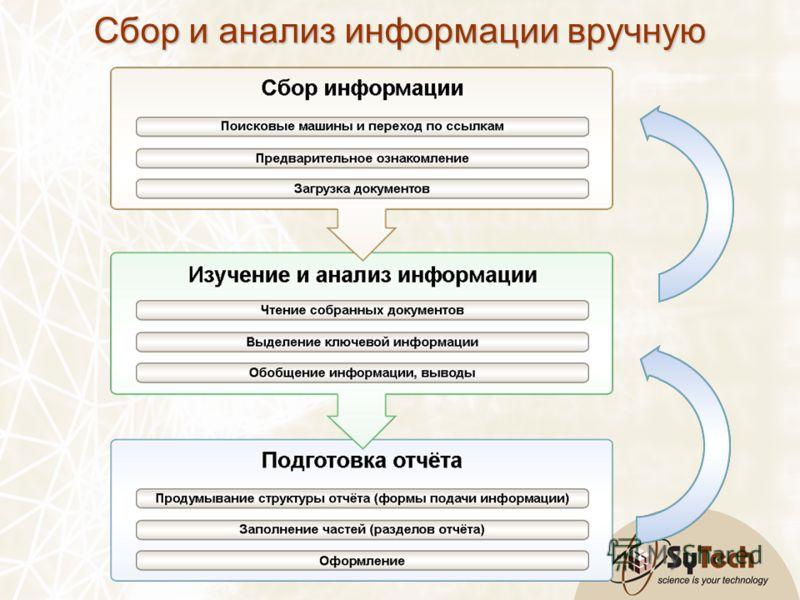 Сбор и анализ информации вручную