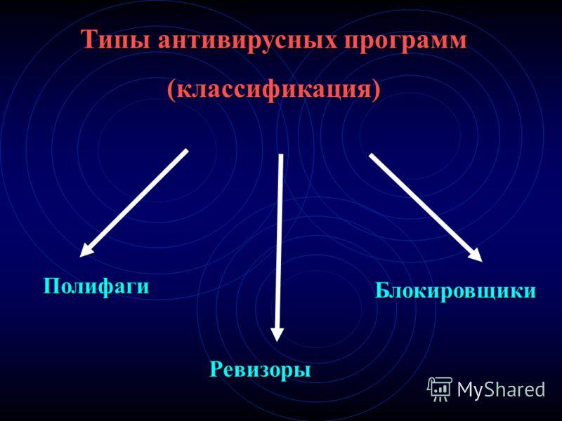 Типы антивирусных программ (классификация) Полифаги Ревизоры Блокировщики