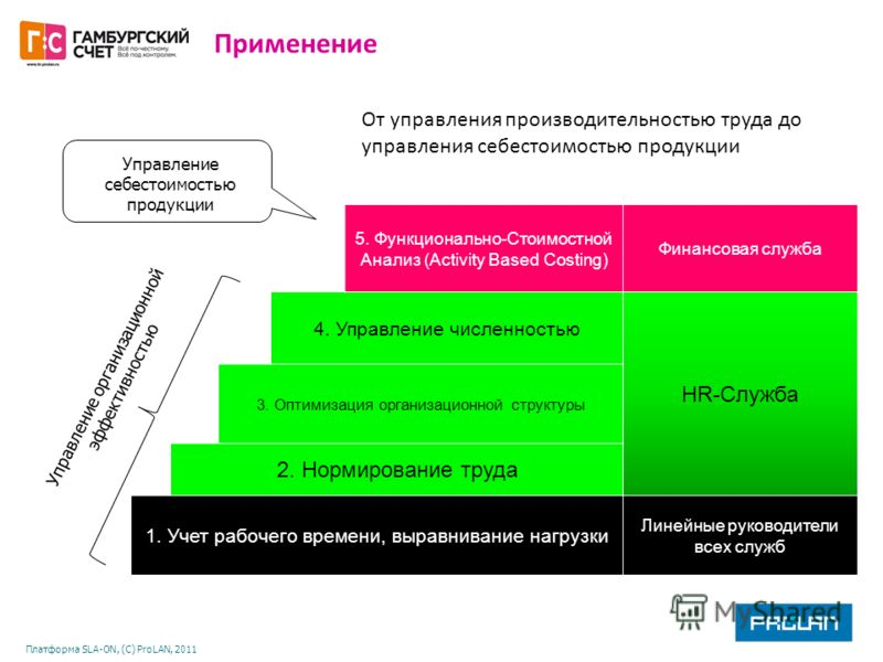 Платформа SLA-ON, (С) ProLAN, 2011 5. Функционально-Стоимостной Анализ (Activity Based Costing) Финансовая служба 4. Управление численностью НR-Служба 3. Оптимизация организационной структуры 2. Нормирование труда 1. Учет рабочего времени, выравниван