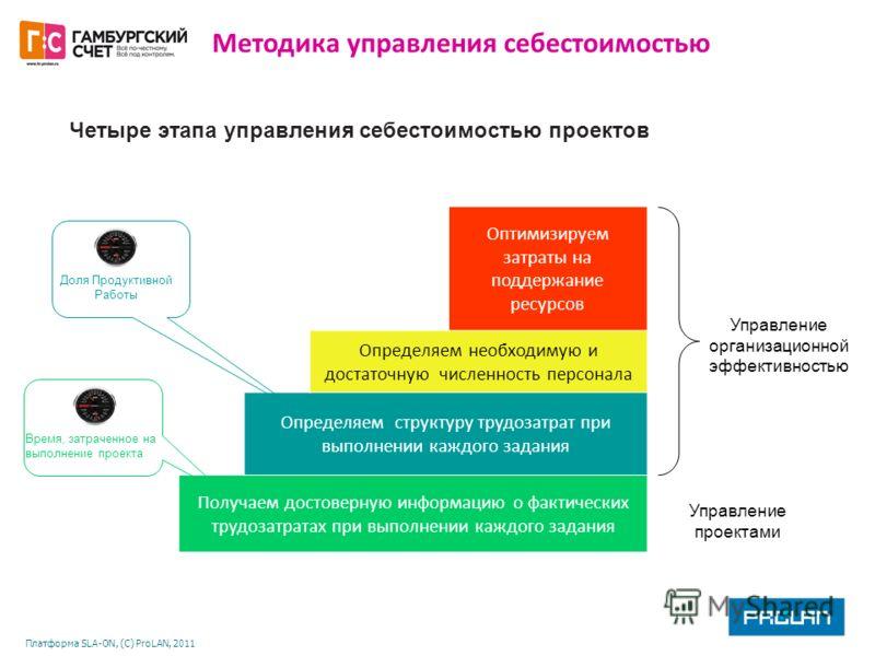 Платформа SLA-ON, (С) ProLAN, 2011 Четыре этапа управления себестоимостью проектов Оптимизируем затраты на поддержание ресурсов Определяем необходимую и достаточную численность персонала Определяем структуру трудозатрат при выполнении каждого задания