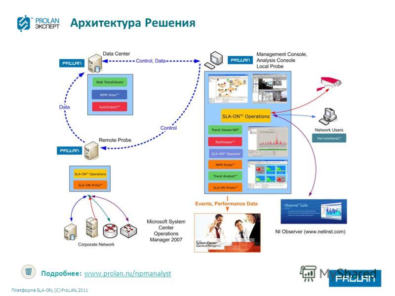 Платформа SLA-ON, (С) ProLAN, 2011 Архитектура Решения Подробнее: www.prolan.ru/npmanalystwww.prolan.ru/npmanalyst