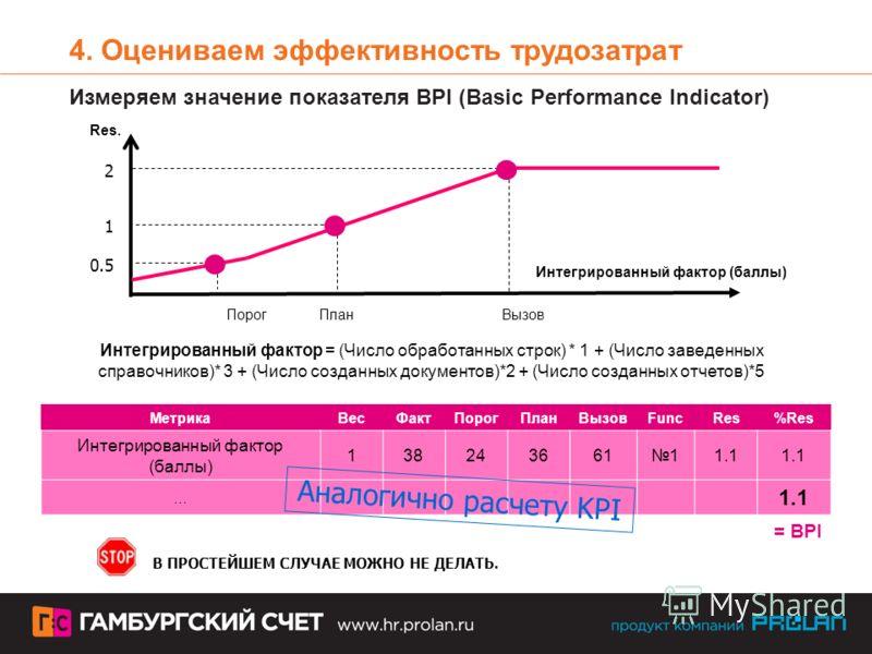 МетрикаВесФактПорогПланВызовFuncRes%Res Интегрированный фактор (баллы) 1382436616111.1 … = BPI Интегрированный фактор = (Число обработанных строк) * 1 + (Число заведенных справочников)* 3 + (Число созданных документов)*2 + (Число созданных отчетов)*5
