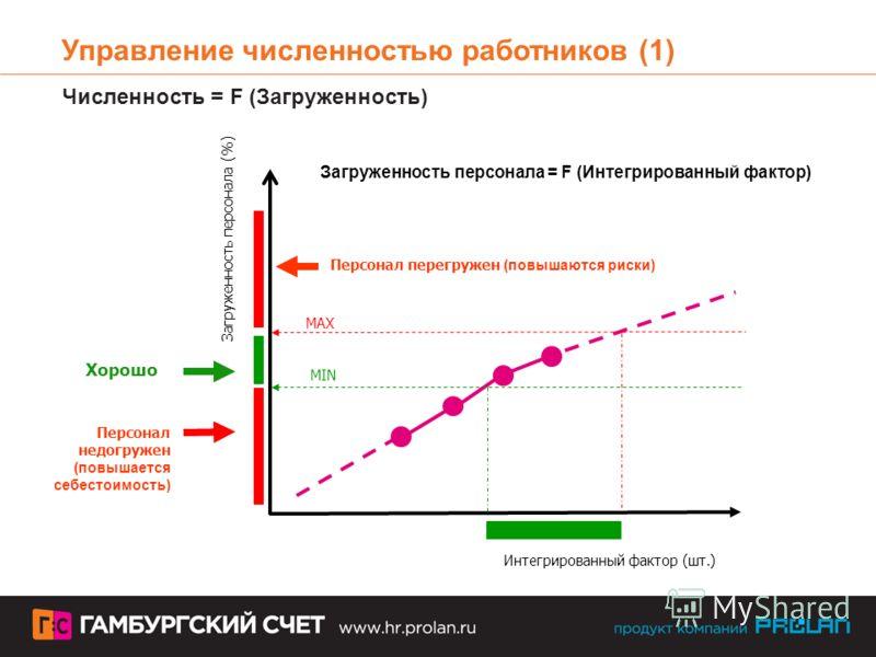 Загруженность персонала (%) Интегрированный фактор (шт.) MAX MIN Персонал перегружен (повышаются риски) Персонал недогружен (повышается себестоимость) Загруженность персонала = F (Интегрированный фактор) Управление численностью работников (1) Численн