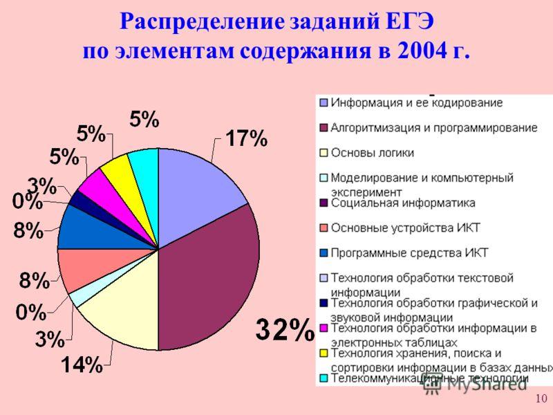 10 Распределение заданий ЕГЭ по элементам содержания в 2004 г.