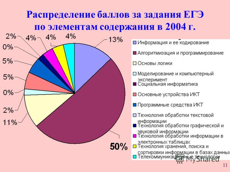 11 Распределение баллов за задания ЕГЭ по элементам содержания в 2004 г.