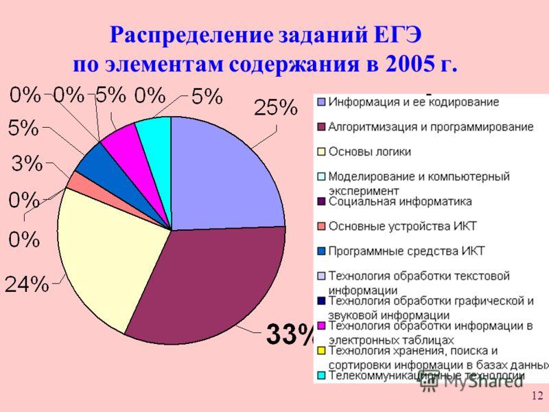 12 Распределение заданий ЕГЭ по элементам содержания в 2005 г.