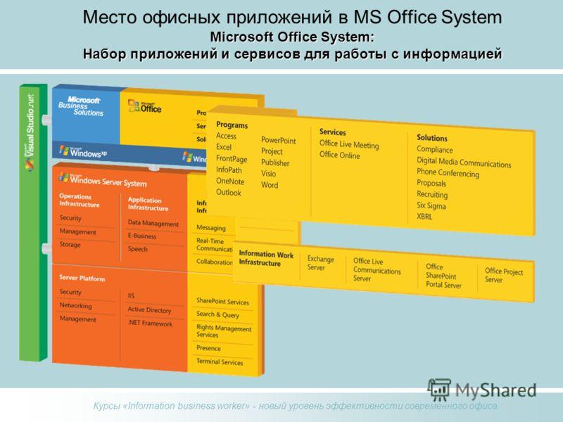 Курсы «Information business worker» - новый уровень эффективности современного офиса Microsoft Office System: Набор приложений и сервисов для работы с информацией Место офисных приложений в MS Office System Microsoft Office System: Набор приложений и