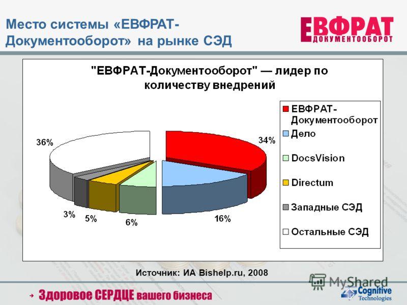 Источник: ИА Bishelp.ru, 2008 Место системы «ЕВФРАТ- Документооборот» на рынке СЭД