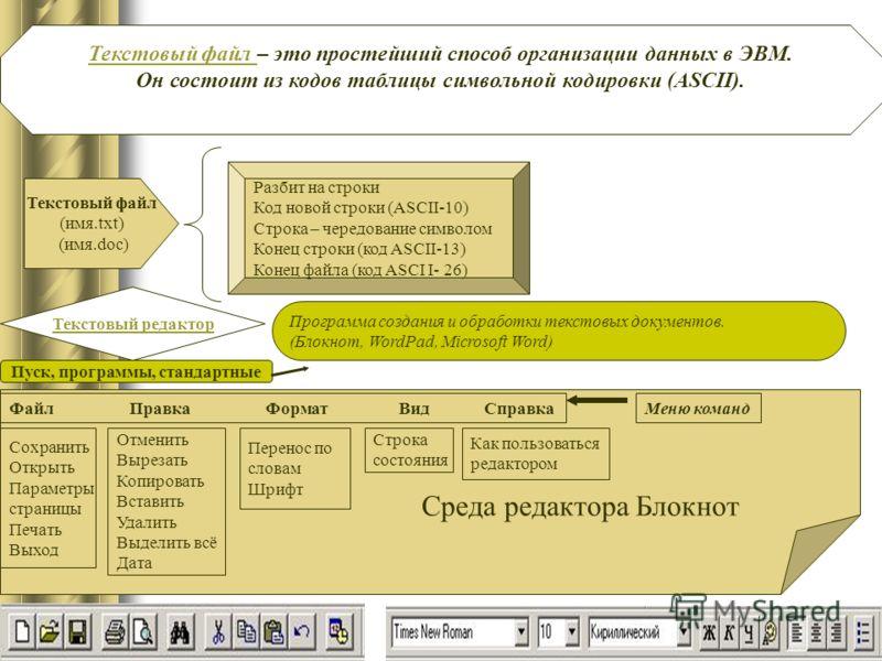 Текстовый файл – это простейший способ организации данных в ЭВМ. Он состоит из кодов таблицы символьной кодировки (ASCII). Текстовый файл (имя.txt) (имя.doc) Разбит на строки Код новой строки (ASCII-10) Строка – чередование символом Конец строки (код