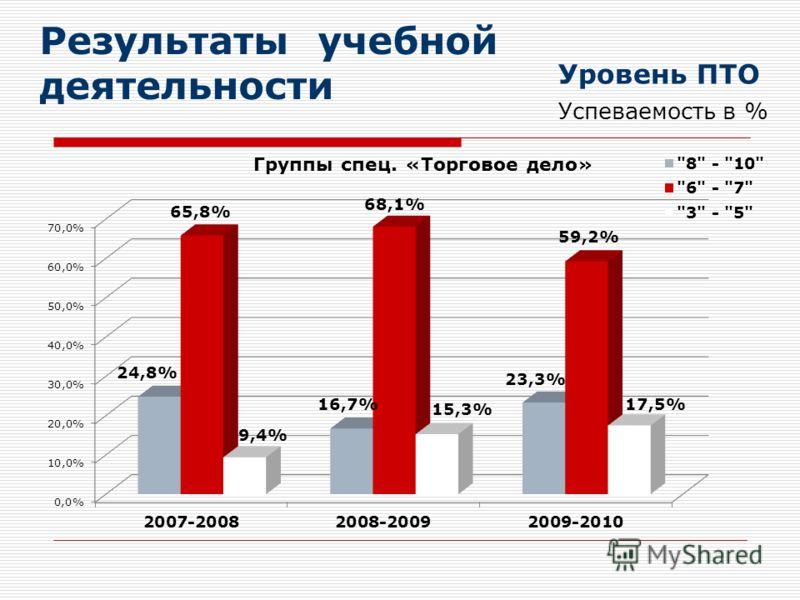 Результаты учебной деятельности Уровень ПТО Успеваемость в %