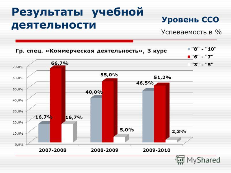 Результаты учебной деятельности Уровень ССО Успеваемость в %