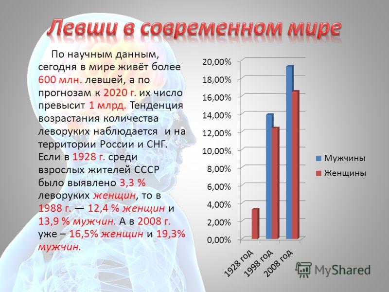По научным данным, сегодня в мире живёт более 600 млн. левшей, а по прогнозам к 2020 г. их число превысит 1 млрд. Тенденция возрастания количества леворуких наблюдается и на территории России и СНГ. Если в 1928 г. среди взрослых жителей СССР было выя