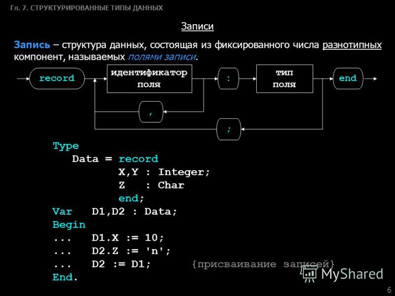 6 Гл. 7. СТРУКТУРИРОВАННЫЕ ТИПЫ ДАННЫХ Записи Запись – структура данных, состоящая из фиксированного числа разнотипных компонент, называемых полями записи. Type Data = record X,Y : Integer; Z : Char end; VarD1,D2 : Data; Begin... D1.X := 10;...D2.Z :