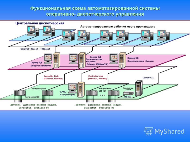 Функциональная схема автоматизированной системы оперативно- диспетчерского управления