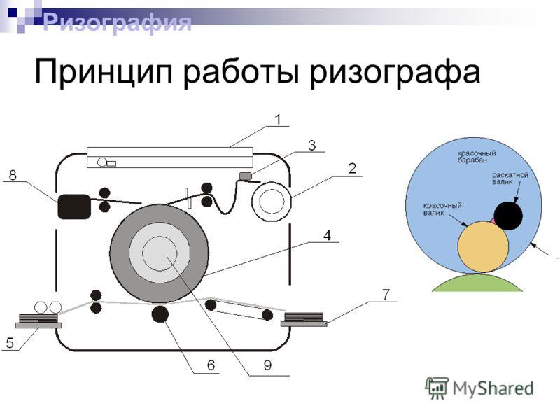 Принцип работы ризографа Ризография