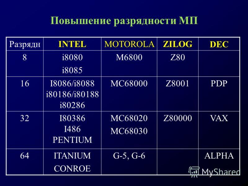 Повышение разрядности МП РазряднINTELMOTOROLAZILOGDEC 8i8080 i8085 M6800Z80 16I8086/i8088 i80186/i80188 i80286 MC68000Z8001PDP 32I80386 I486 PENTIUM MC68020 MC68030 Z80000VAX 64ITANIUM CONROE G-5, G-6ALPHA