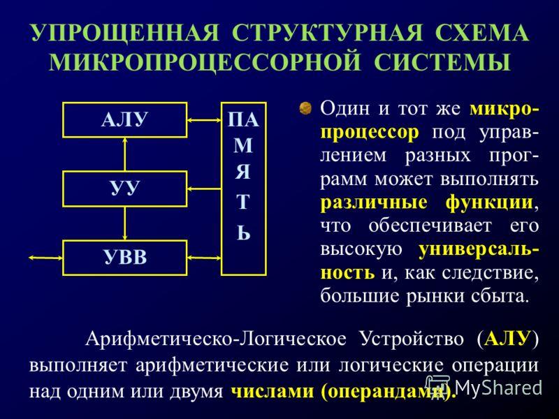 Один и тот же микро- процессор под управ- лением разных прог- рамм может выполнять различные функции, что обеспечивает его высокую универсаль- ность и, как следствие, большие рынки сбыта. АЛУ УУ УВВ ПА М Я Т Ь УПРОЩЕННАЯ СТРУКТУРНАЯ СХЕМА МИКРОПРОЦЕС