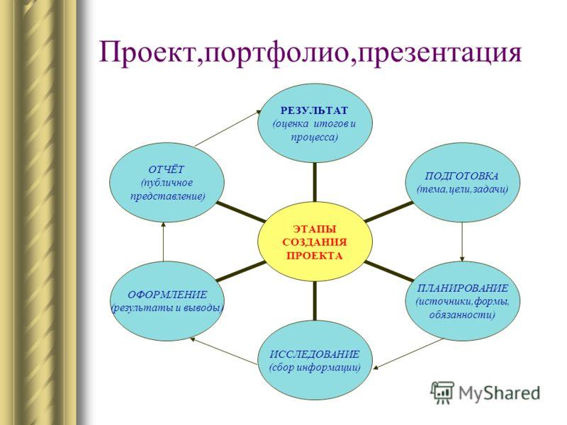 Проект,портфолио,презентация ЭТАПЫ СОЗДАНИЯ ПРОЕКТА РЕЗУЛЬТАТ (оценка итогов и процесса) ПОДГОТОВКА (тема,цели,задачи) ПЛАНИРОВАНИЕ (источники,формы, обязанности) ИССЛЕДОВАНИЕ (сбор информации) ОФОРМЛЕНИЕ (результаты и выводы) ОТЧЁТ (публичное предст