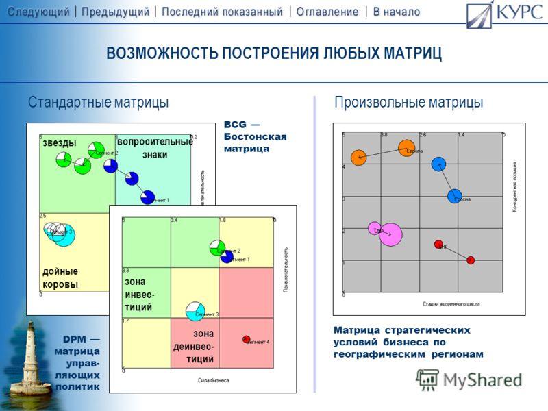 ИНСТРУМЕНТ МОДЕЛИРОВАНИЯ СТРАТЕГИЙ И ПРИНЯТИЯ УПРАВЛЕНЧЕСКИХ РЕШЕНИЙ Матричные модели позволяют сравнивать рыночные сегменты одновременно по нескольким критериям в динамике и определять для них обобщенные стратегии развития. трехмерный вид 3-я ось вр