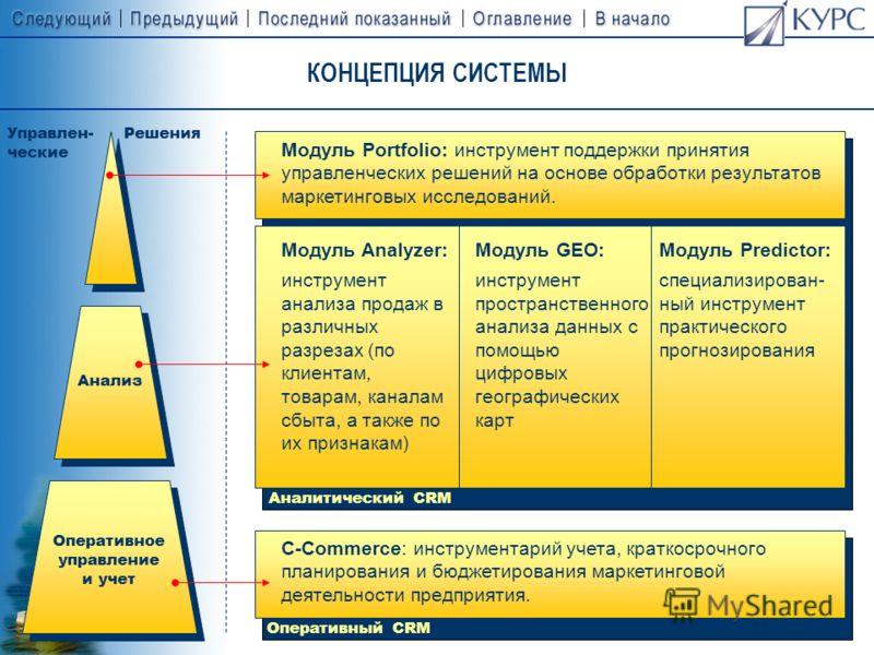 КОНЦЕПЦИЯ СИСТЕМЫ Система предназначена для поддержки стратегии CRM CRM (Customer Relationships Management – Управление Взаимоотношениями с Клиентами) это (1) маркетинговая стратегия взаимодействия с клиентами во всех организационных аспектах продаже