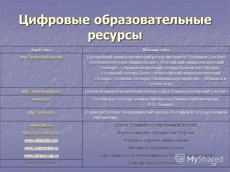 20 Цифровые образовательные ресурсы Адрес сайта Название сайта http://www.rubricon.com Крупнейший энциклопедический ресурс интернета