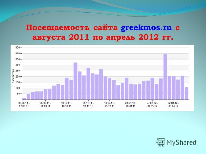 Посещаемость сайта greekmos.ru с августа 2011 по апрель 2012 гг.