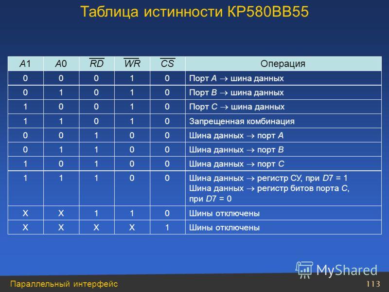 113 Параллельный интерфейс Таблица истинности КР580ВВ55 Шины отключены1XXXX 011XX Шина данных регистр СУ, при D7 = 1 Шина данных регистр битов порта C, при D7 = 0 00111 Шина данных порт C 00101 Шина данных порт B 00110 Шина данных порт A 00100 Запрещ