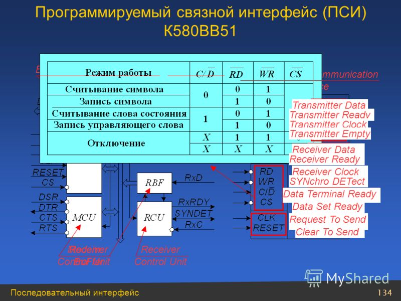 134 Последовательный интерфейс Programmable Сommunication Interface Bus DriverRead/Write Control Unit Modem Control Unit Transmitter BuFfer Transmitter Control Unit Receiver BuFfer Receiver Control Unit Data Terminal Ready Data Set Ready Request To S