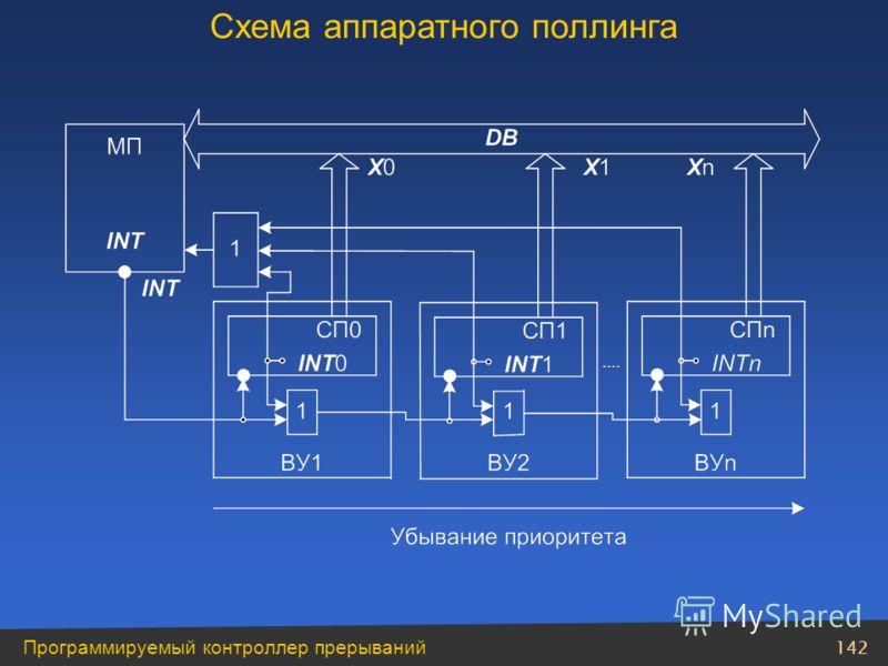 142 Программируемый контроллер прерываний Схема аппаратного поллинга
