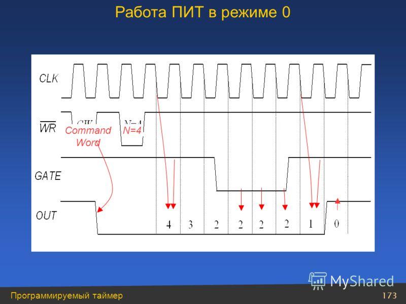 173 Программируемый таймер Command Word N=4N=4 Работа ПИТ в режиме 0