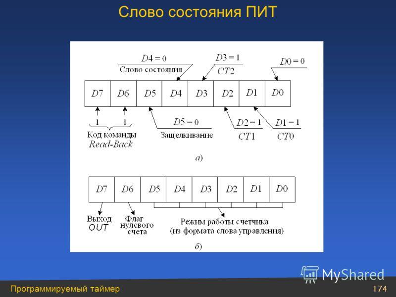 174 Программируемый таймер Слово состояния ПИТ