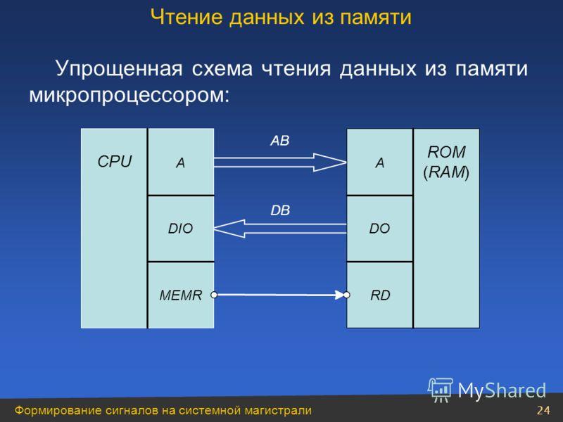 Формирование сигналов на системной магистрали 24 Упрощенная схема чтения данных из памяти микропроцессором: Чтение данных из памяти CPU A DIO MEMR ROM (RAM) A DO RD AB DB