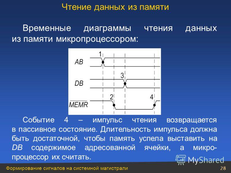 Формирование сигналов на системной магистрали 28 Временные диаграммы чтения данных из памяти микропроцессором: Событие 4 – импульс чтения возвращается в пассивное состояние. Длительность импульса должна быть достаточной, чтобы память успела выставить