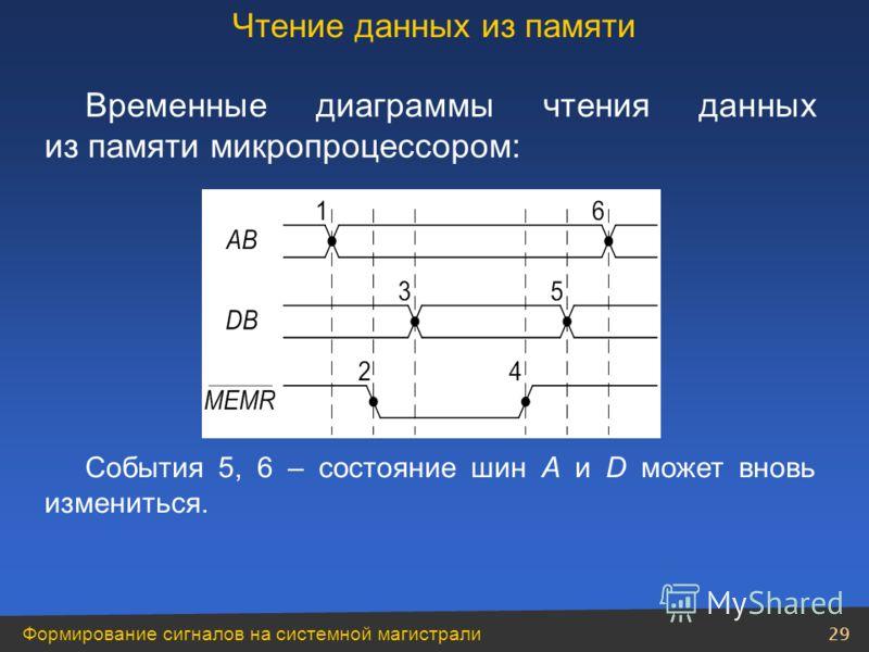 Формирование сигналов на системной магистрали 29 Временные диаграммы чтения данных из памяти микропроцессором: События 5, 6 – состояние шин A и D может вновь измениться. Чтение данных из памяти