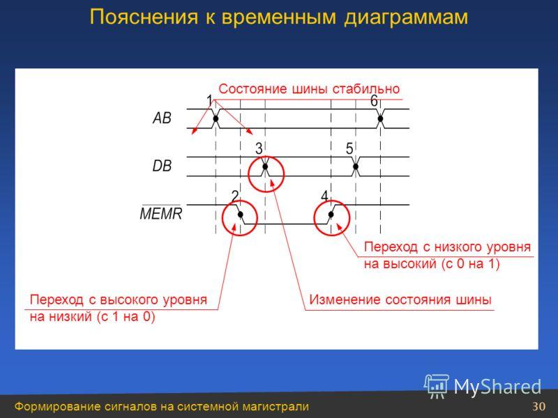 Формирование сигналов на системной магистрали 30 Состояние шины стабильно Изменение состояния шиныПереход с высокого уровня на низкий (с 1 на 0) Переход с низкого уровня на высокий (с 0 на 1) Пояснения к временным диаграммам