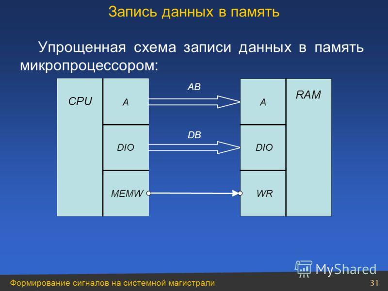 Формирование сигналов на системной магистрали 31 Упрощенная схема записи данных в память микропроцессором: Запись данных в память CPU A DIO MEMW RAMRAM A DIODIO WR AB DB