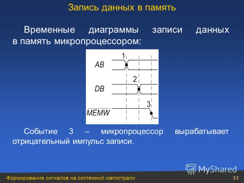 Формирование сигналов на системной магистрали 33 Временные диаграммы записи данных в память микропроцессором: Событие 3 – микропроцессор вырабатывает отрицательный импульс записи. Запись данных в память