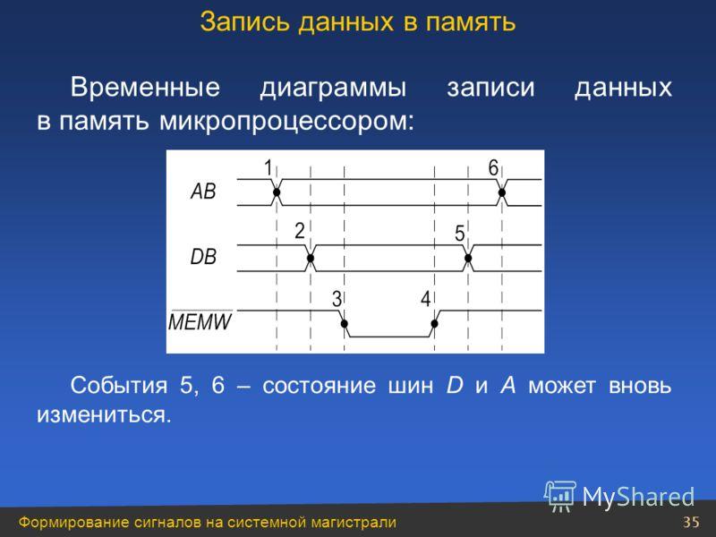 Формирование сигналов на системной магистрали 35 Временные диаграммы записи данных в память микропроцессором: События 5, 6 – состояние шин D и A может вновь измениться. Запись данных в память