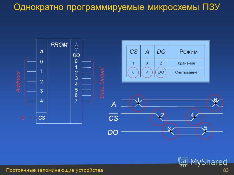 Постоянные запоминающие устройства 83 Address 0 Data Output Однократно программируемые микросхемы ПЗУ 1 2 0 3 4 A DO PROM CS 1 2 0 3 4 5 6 7 A DO 1 2 3 4 5 6