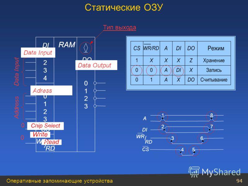 Оперативные запоминающие устройства 94 Тип выхода Data Input Address Data Input Data Output Adress 0 0 Статические ОЗУ 1 2 3 4 DI DO RAM 1 2 0 3 CS A 0 1 2 3 / WR RD 1 2 36 7 8 A DI 45 CS WR RD /
