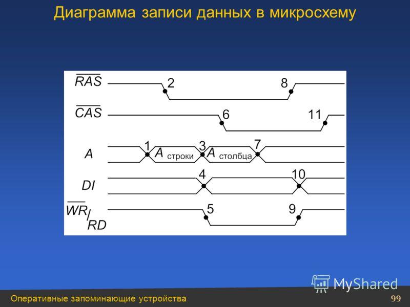 Оперативные запоминающие устройства 99 Диаграмма записи данных в микросхему