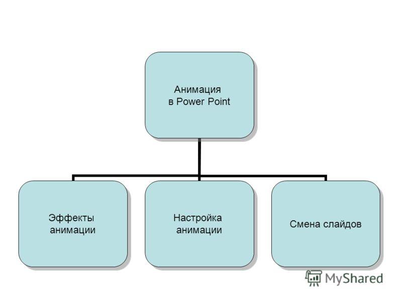 Анимация в Power Point Эффекты анимации Настройка анимации Смена слайдов