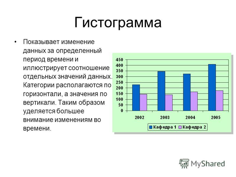 Гистограмма Показывает изменение данных за определенный период времени и иллюстрирует соотношение отдельных значений данных. Категории располагаются по горизонтали, а значения по вертикали. Таким образом уделяется большее внимание изменениям во време