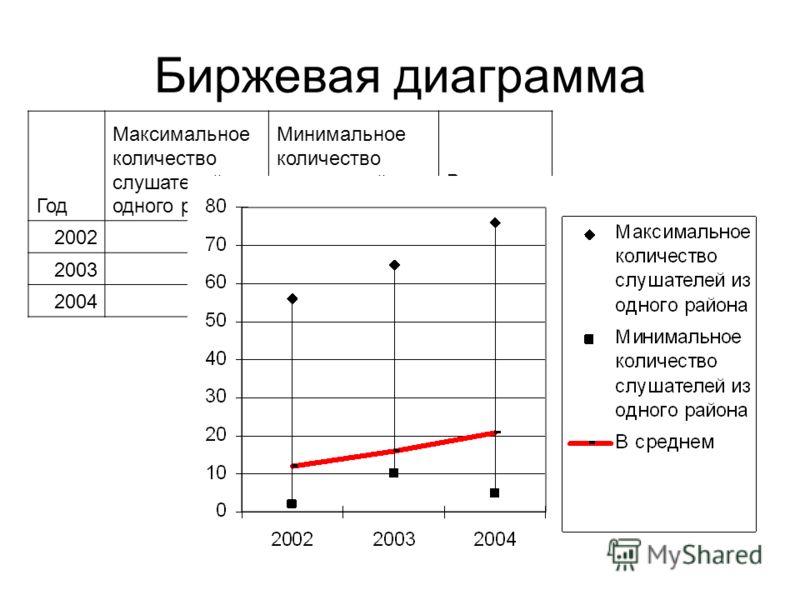 Биржевая диаграмма Год Максимальное количество слушателей из одного района Минимальное количество слушателей из одного района В среднем 200256212 2003651016 200476521