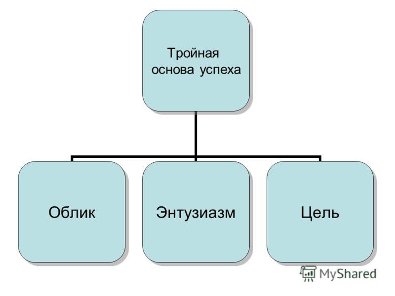 Тройная основа успеха ОбликЭнтузиазмЦель