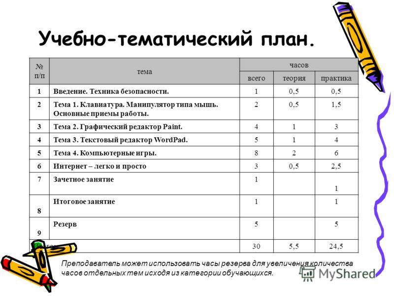 Учебно-тематический план. Преподаватель может использовать часы резерва для увеличения количества часов отдельных тем исходя из категории обучающихся. п/п тема часов всеготеорияпрактика 1Введение. Техника безопасности.10,5 2Тема 1. Клавиатура. Манипу