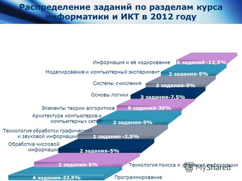 www.themegallery.com Company Logo Распределение заданий по разделам курса информатики и ИКТ в 2012 году Основы логики 9 заданий-30% 2 задания-5% 1 задание -2,5% 2 задания-5% 5 заданий -12,5% 2 задания-5% 3 задания-7,5% Обработка числовой информации Э