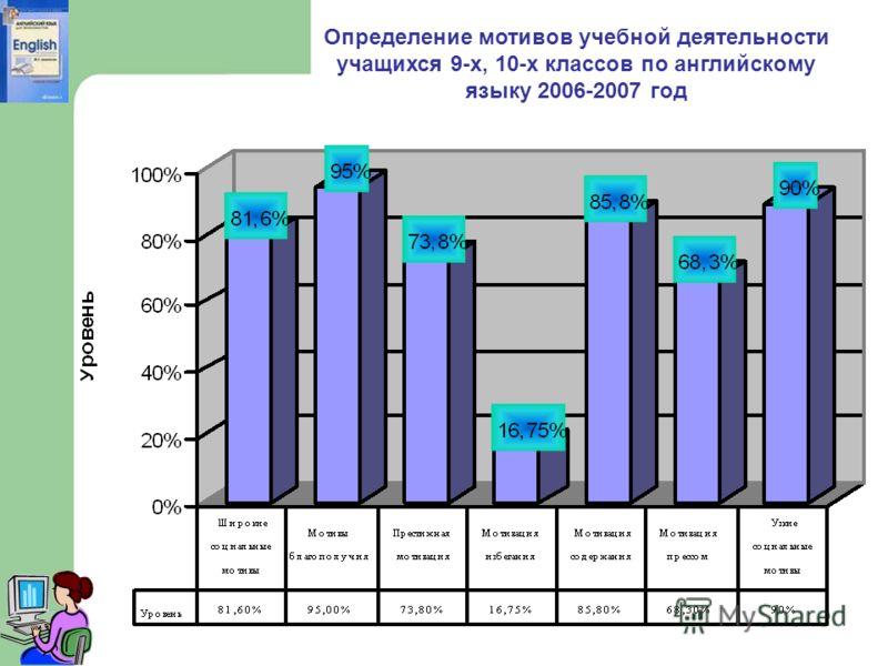 Определение мотивов учебной деятельности учащихся 9-х, 10-х классов по английскому языку 2006-2007 год
