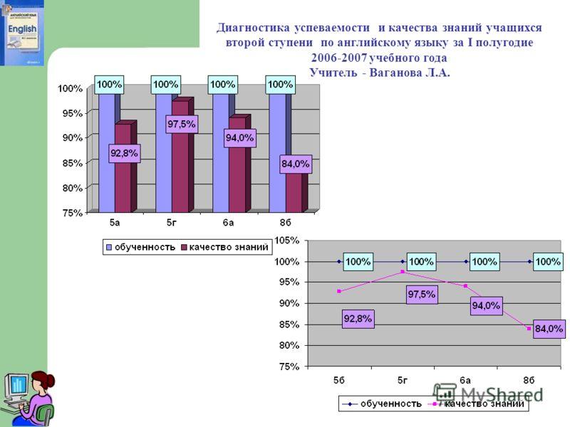 Диагностика успеваемости и качества знаний учащихся второй ступени по английскому языку за I полугодие 2006-2007 учебного года Учитель - Ваганова Л.А.